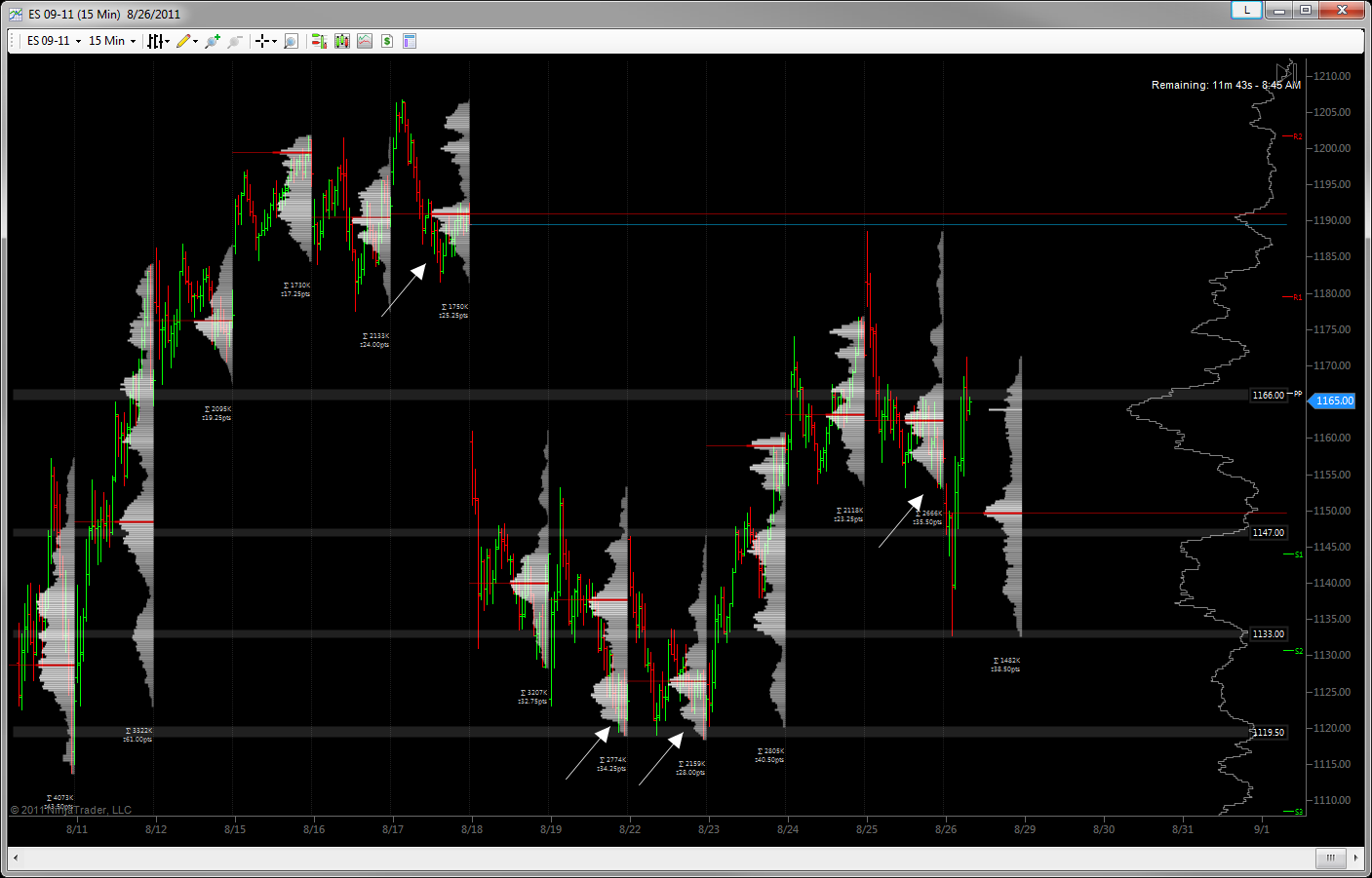 NinjaTrader - Bars Behind Indicator