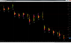 Acme TPO Intraday - 2 Hour Profiles - Spectrum