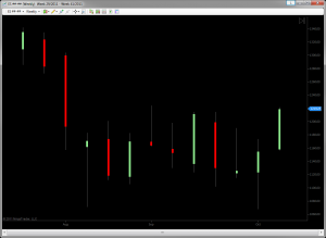 Acme Volume Profile - Long Term Weekly Bars