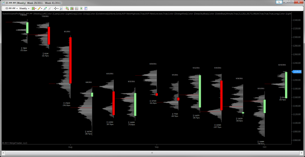 Acme Volume Profile - Long Term Weekly Bars with Profiles