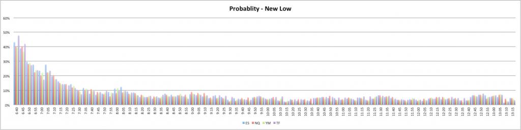 Probability - New Low