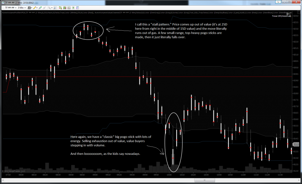 Acme Value Candles - TF High Low