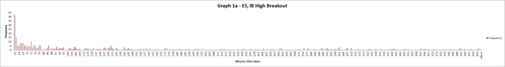 Graph 1a - ES