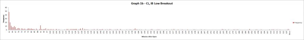 Graph 1b - CL