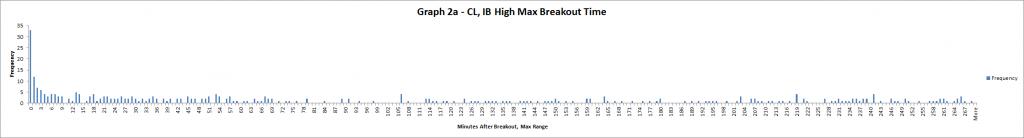 Graph 2a - CL