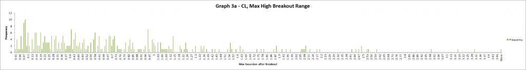 Graph 3a - CL