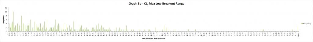 Graph 3b - CL