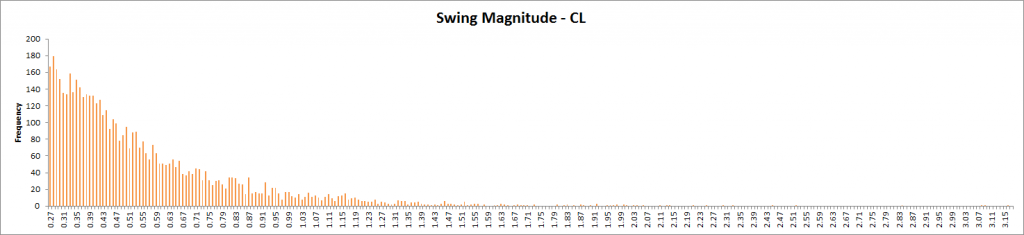 Swing Magnitude - CL