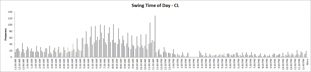 Swing Time of Day - CL