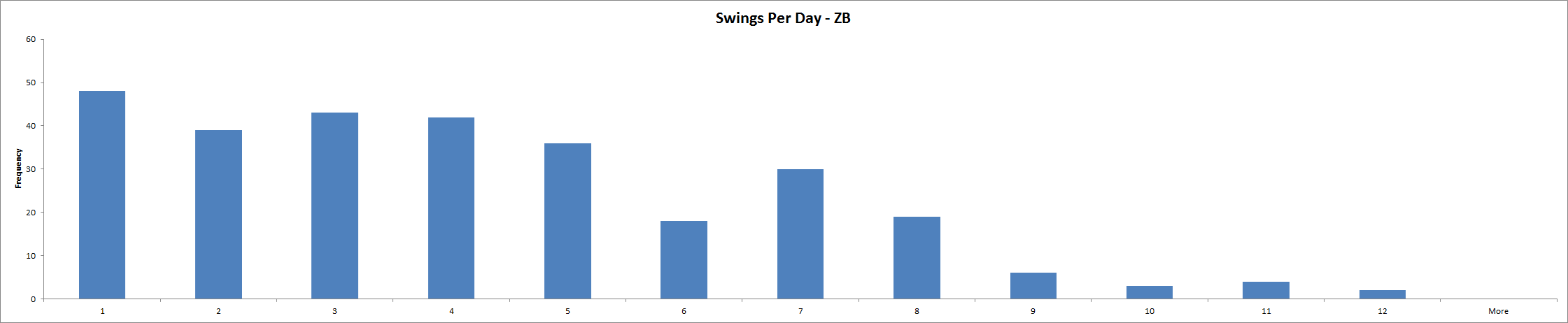 Swings Per Day - ZB