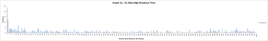 Graph 2a - ES