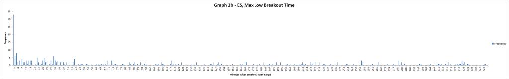 Graph 2b - ES