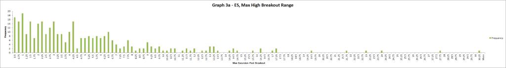 Graph 3a - ES
