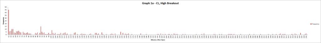 Graph 1a CL