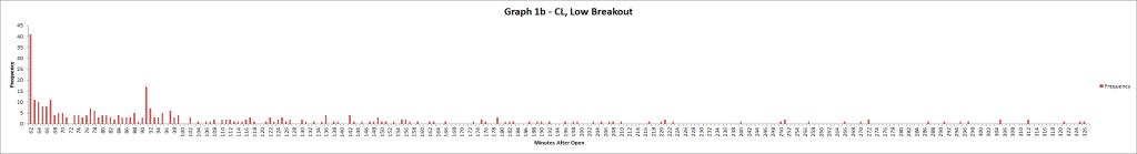 Graph 1b CL