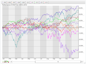 IWM Seasonality
