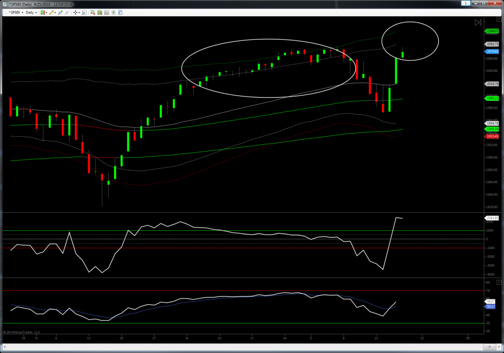 SPX Big Picture