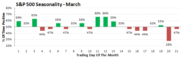 seasonal_march_spx