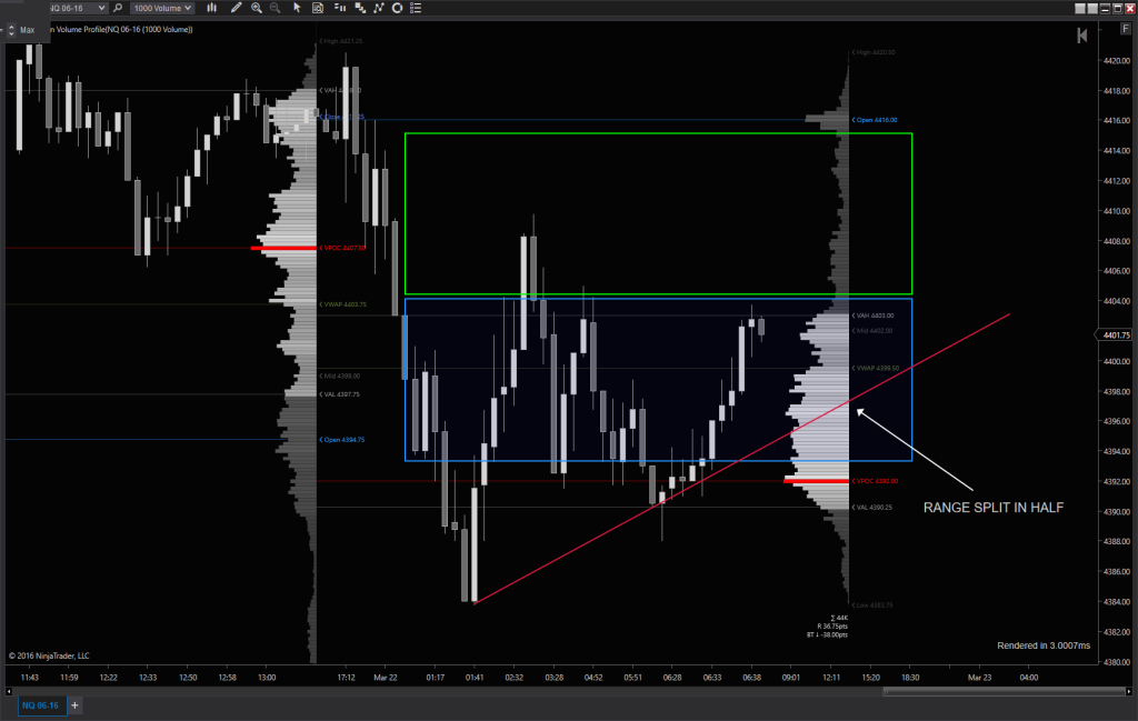 NQ - Powderkeg R-R Trend