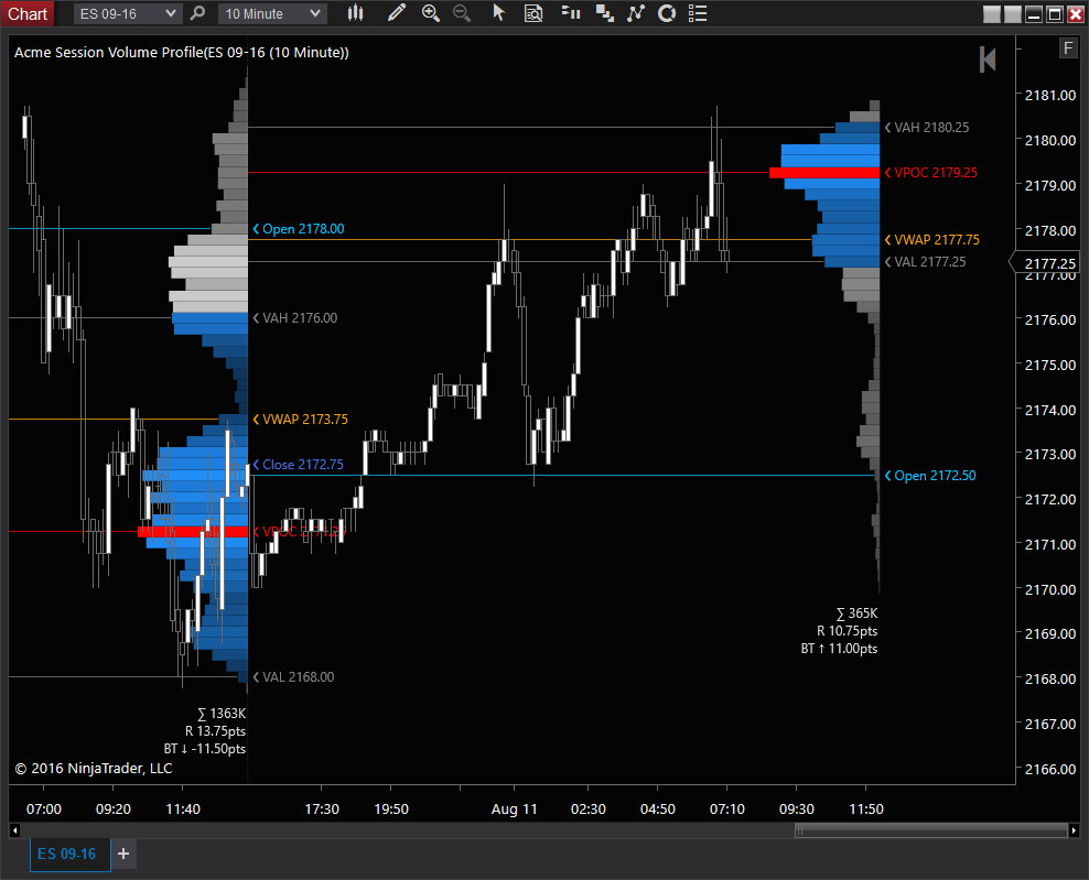 how to get the di+ adn di in ninjatrader 7