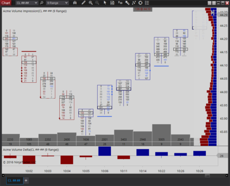 Ninjatrader is a free trading analysis software. But to access Market Profile charts one need to get the paid subscription from Final USD (onetime license fee) or .