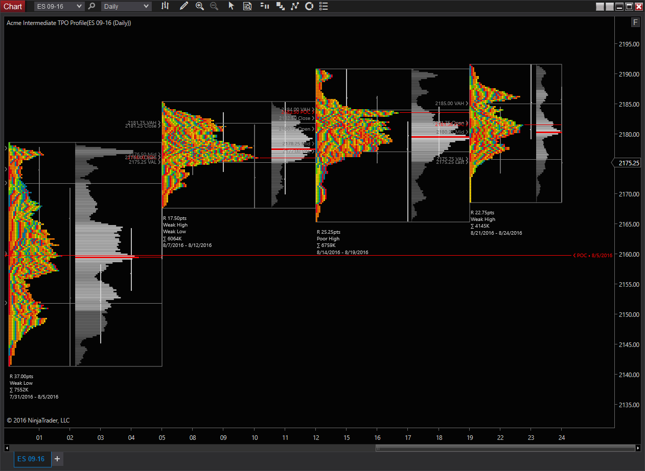 Market profile mt4 with tpo