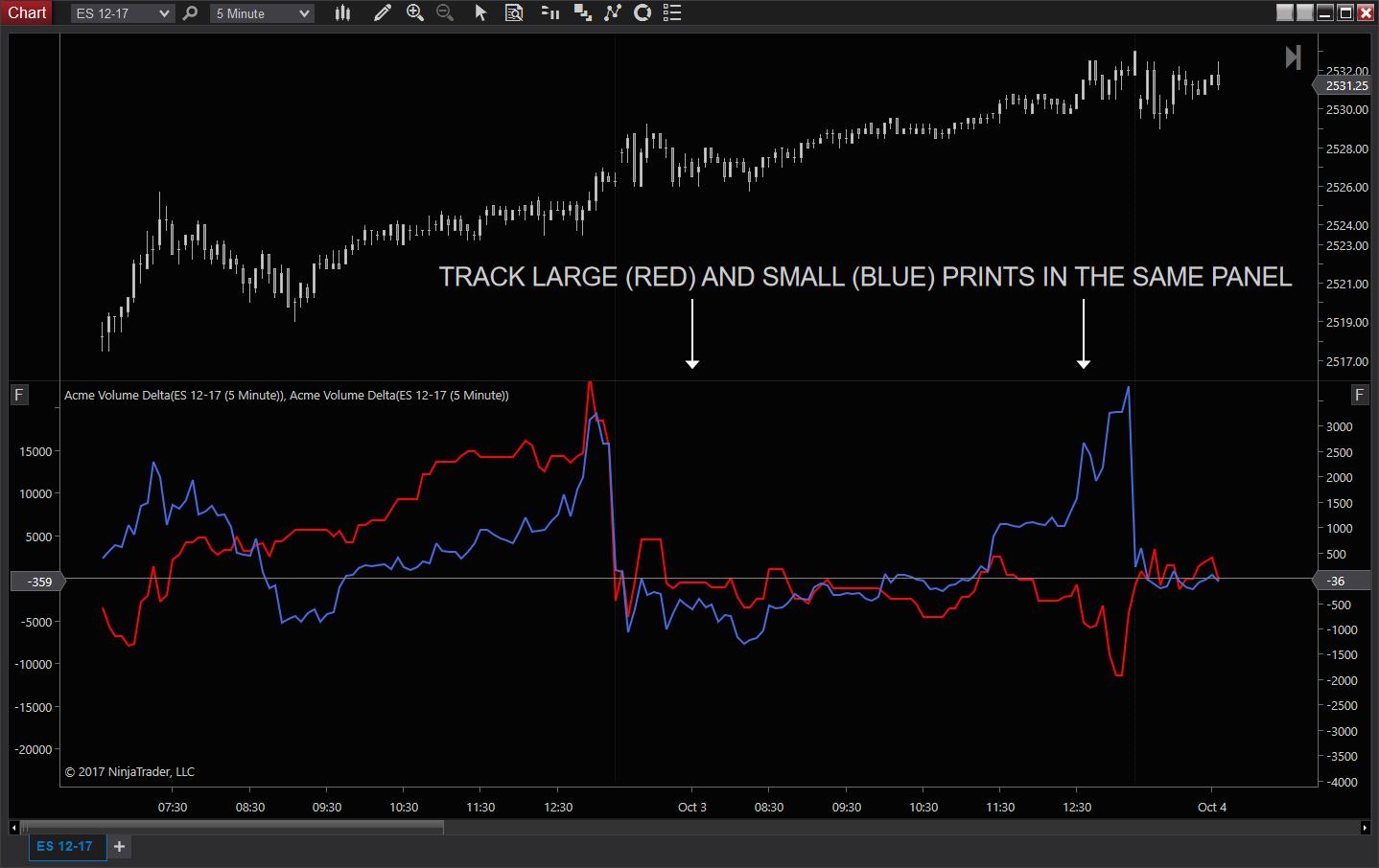 Acme trading indicators