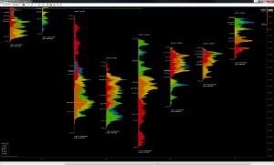 Acme Volume Profile Evolution - Monthly