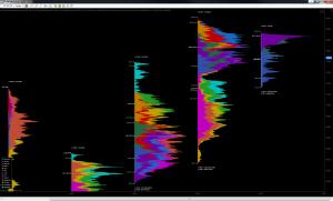 Acme Volume Profile Evolution - Yearly