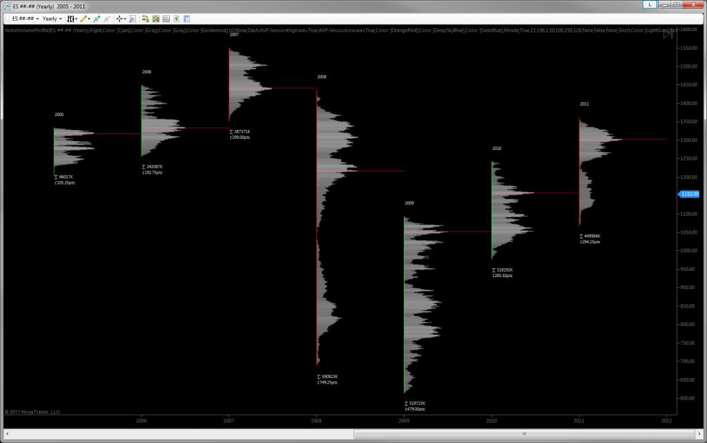 Acme Volume Profile - Yearly
