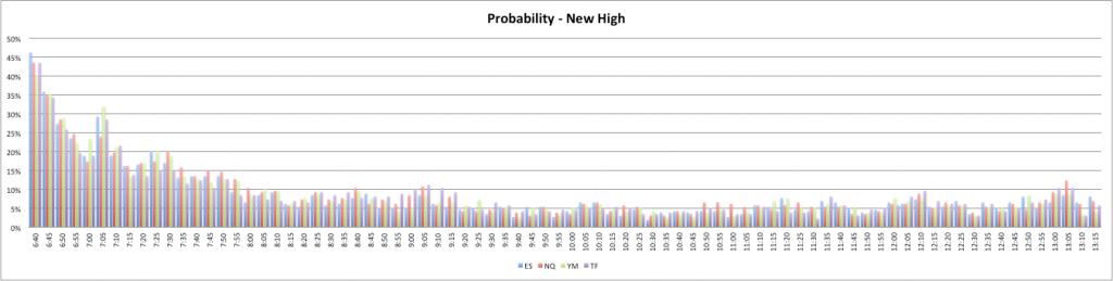 Probability - New High