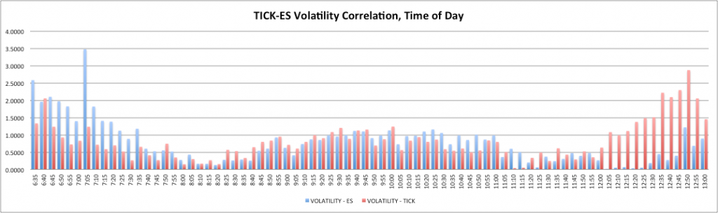 Tick ES Volatility - Absolute Value Scale