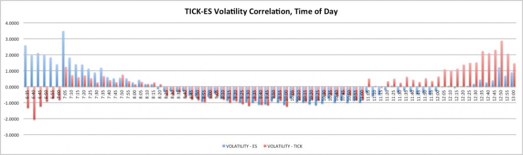 Tick ES Volatility