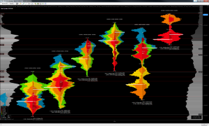 El Duque - Intermediate VP + TPO Study - Index Futures