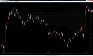 Value Candles - NYMEX Energy RTH