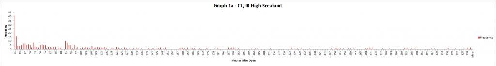 Graph 1a - CL