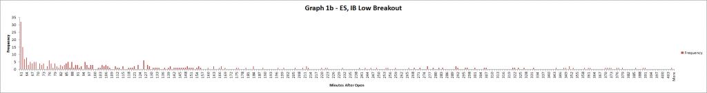 Graph 1b - ES