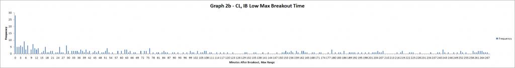 Graph 2b - CL
