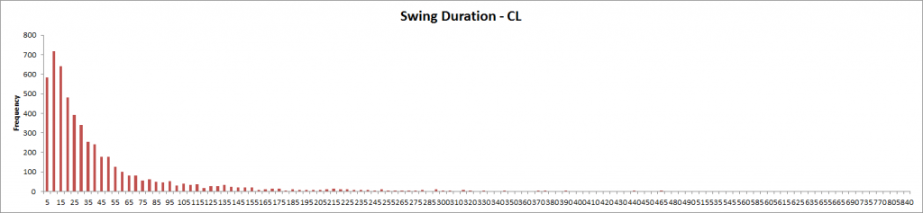 Swing Duration - CL