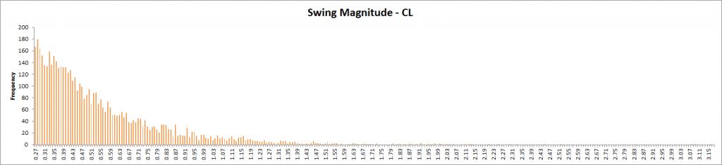 Swing Magnitude - CL