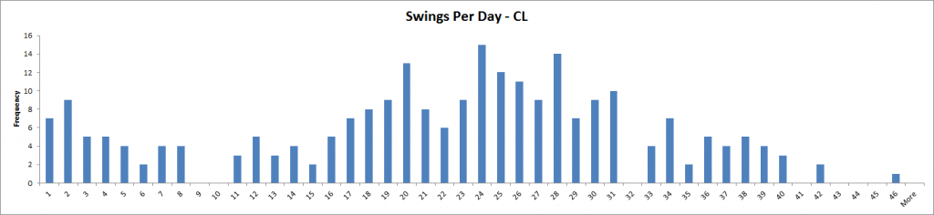 Swings Per Day - CL
