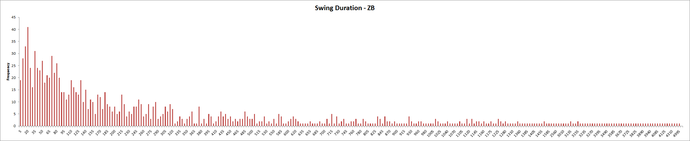 Swing Duration - ZB