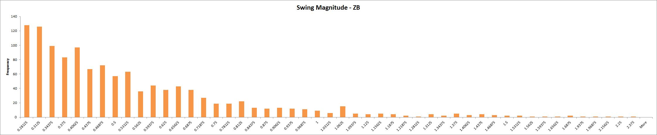 Swing Magnitude - ZB