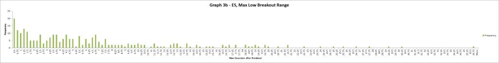 Graph 3b - ES
