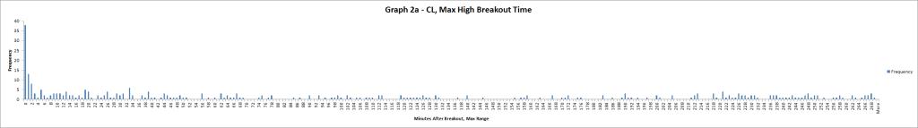 Graph 2a CL