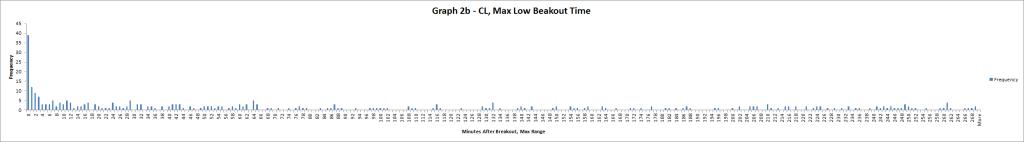 Graph 2b CL