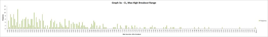 Graph 3a CL