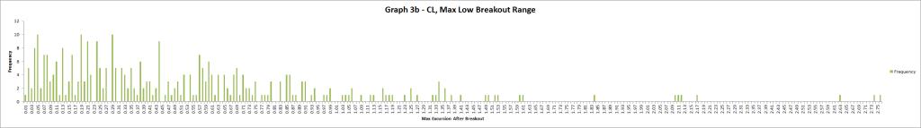 Graph 3b CL