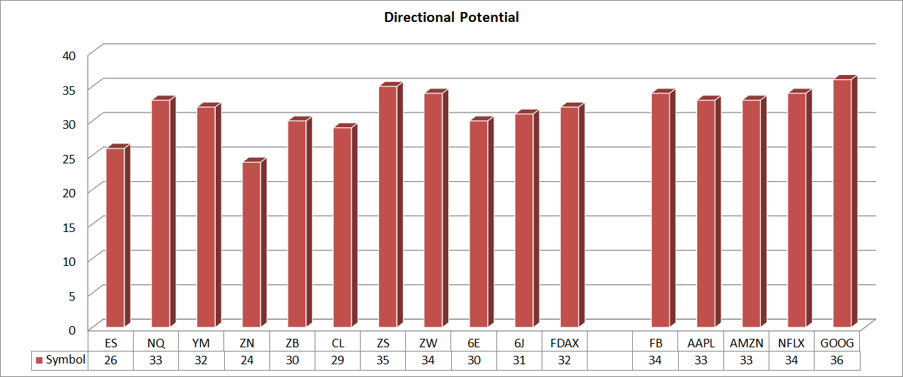 DirectionalPotential