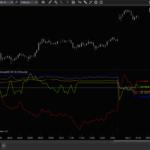 Relative Strength Indicator 2